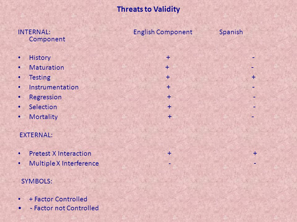 Threats to Validity INTERNAL: English Component Spanish Component History + - Maturation + - Testing + + Instrumentation + - Regression + - Selection + - Mortality + - EXTERNAL: Pretest X Interaction + + Multiple X Interference - - SYMBOLS: + Factor Controlled - Factor not Controlled
