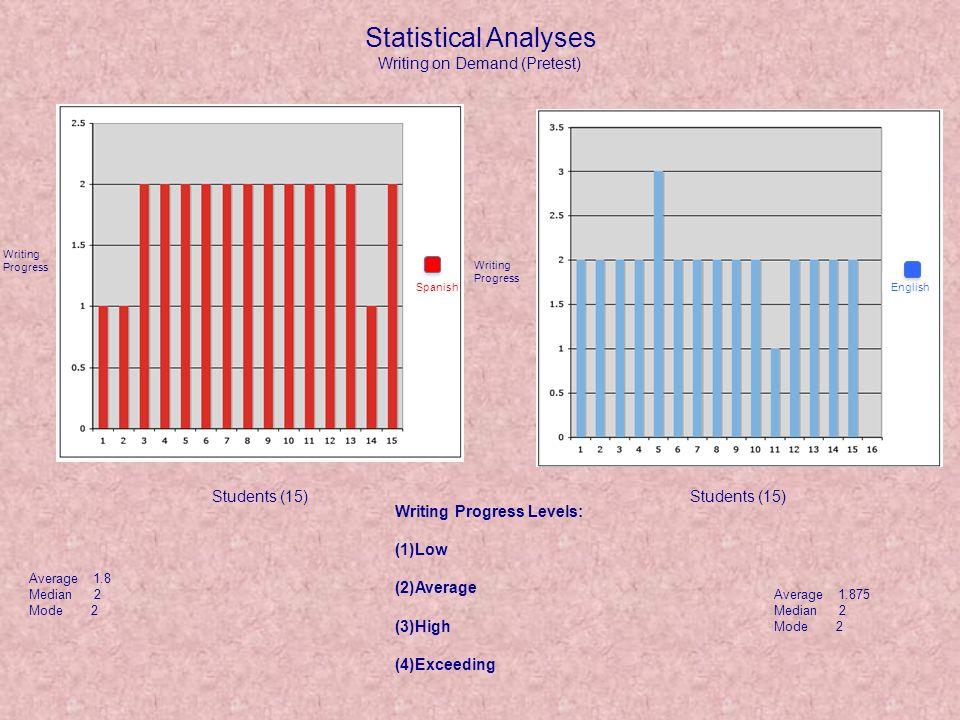Statistical Analyses Writing Unit (Post Test) Writing Levels Spanish English Writing Levels Students Writing Progress Levels: (1)Low (2)Average (3)High (4)Exceeding Average 2.66666667 Median 3 Mode 2 Average 1.86666667 Median 2 Mode 2