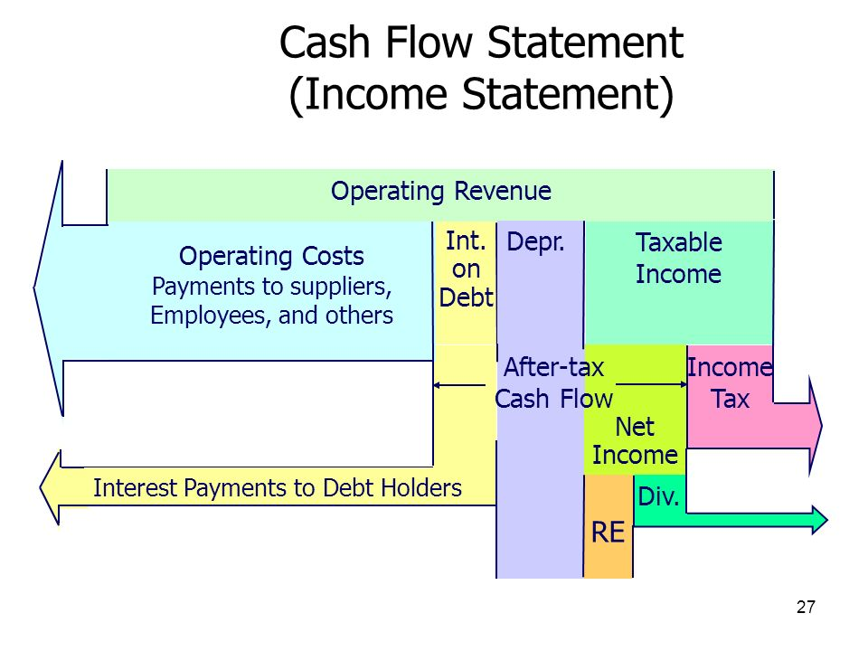 27 Interest Payments to Debt Holders Int. on Debt Operating Costs Payments to suppliers, Employees, and others Operating Revenue Net Income Depr. Taxa