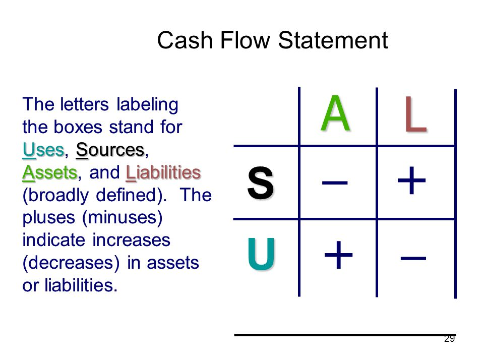 29 Uses Sources AssetsLiabilities The letters labeling the boxes stand for Uses, Sources, Assets, and Liabilities (broadly defined). The pluses (minus