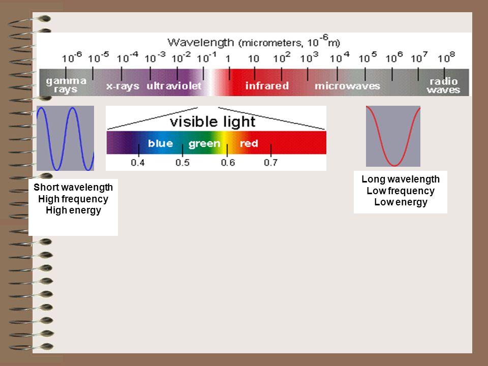 Short wavelength High frequency High energy Long wavelength Low frequency Low energy