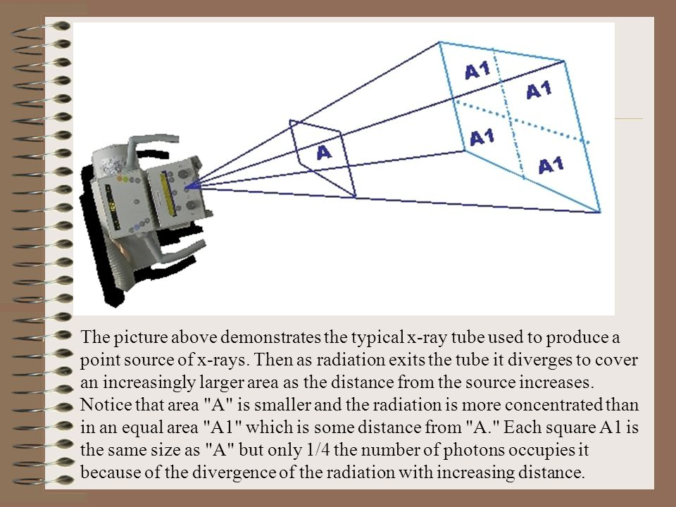 The picture above demonstrates the typical x-ray tube used to produce a point source of x-rays. Then as radiation exits the tube it diverges to cover