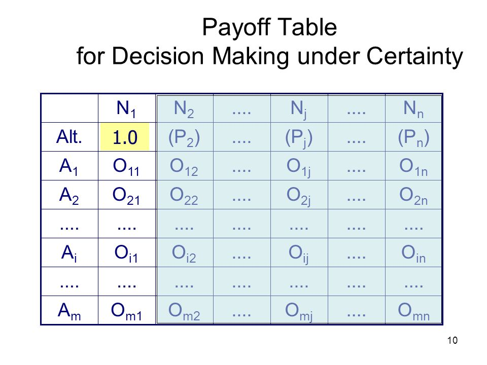 10 Payoff Table for Decision Making under Certainty O mn....O mj.... O in....O ij.... O 2n....O 2j.... O 1n....O 1j.... O m2.... O i2.... O 22 O 12 O