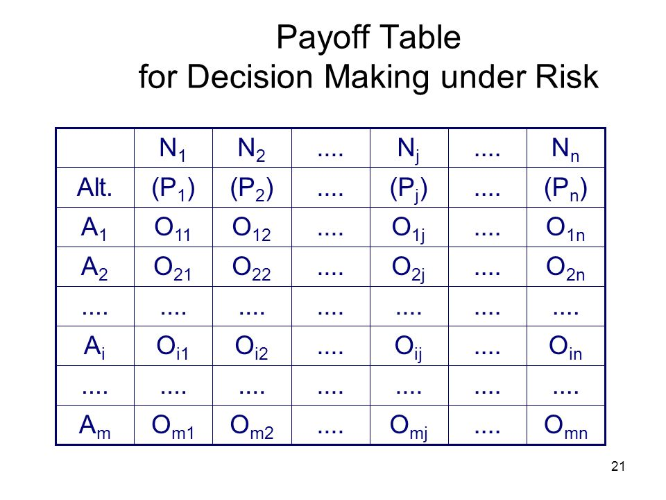 21 Payoff Table for Decision Making under Risk O mn....O mj.... O in....O ij.... O 2n....O 2j.... O 1n....O 1j.... O m2.... O i2.... O 22 O 12 O m1...