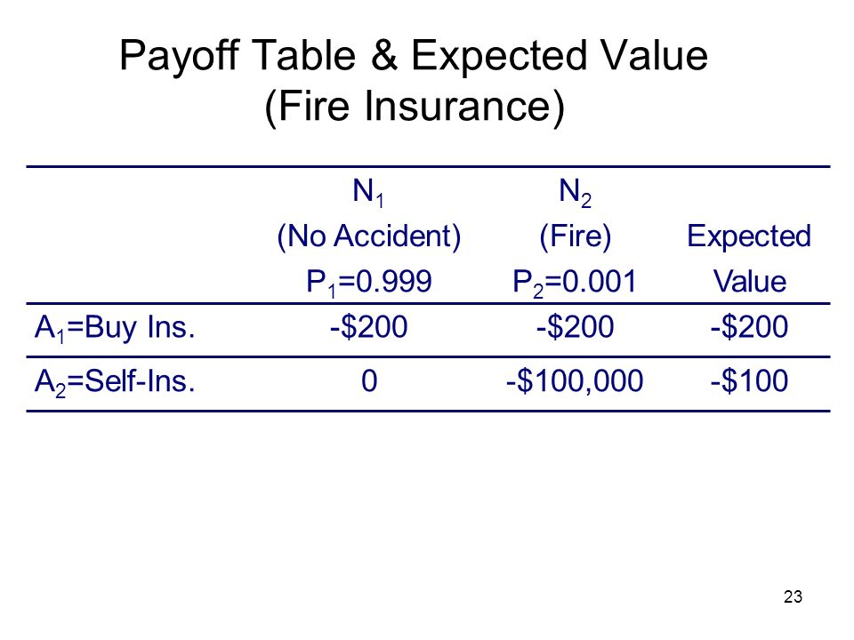 23 Payoff Table & Expected Value (Fire Insurance) -$100 -$200 -$100,0000 -$200 Expected Value A 2 =Self-Ins. A 1 =Buy Ins. (Fire)(No Accident) P 2 =0.