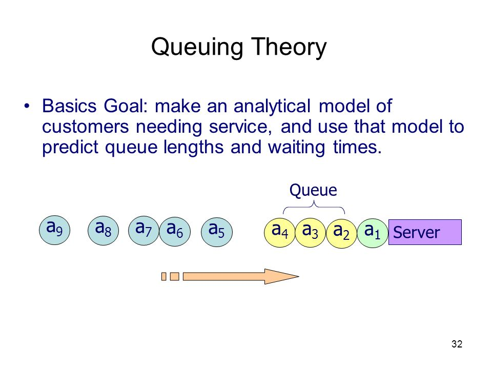 32 Queuing Theory Basics Goal: make an analytical model of customers needing service, and use that model to predict queue lengths and waiting times. a