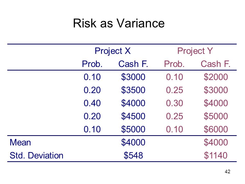 42 Risk as Variance $4000 Mean $1140$548Std. Deviation $60000.10 $30000.25 $40000.30 Cash F.Prob. $50000.25 $20000.10 Project Y $50000.10 $35000.20 $4