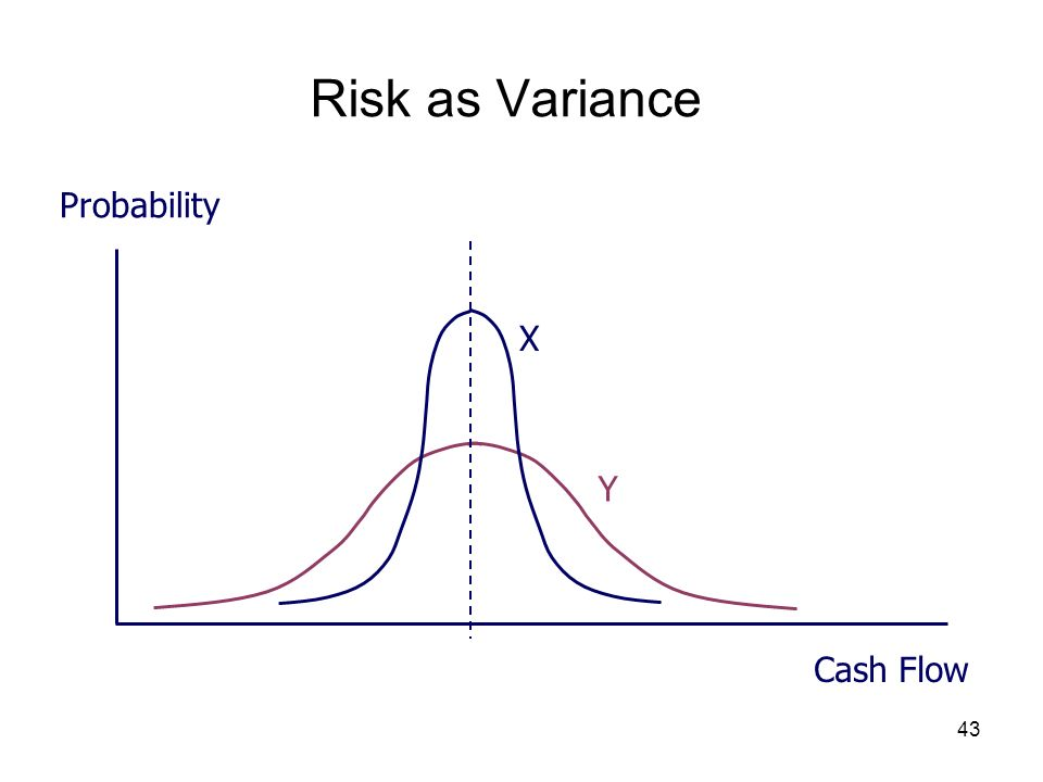 43 Risk as Variance Probability Cash Flow X Y