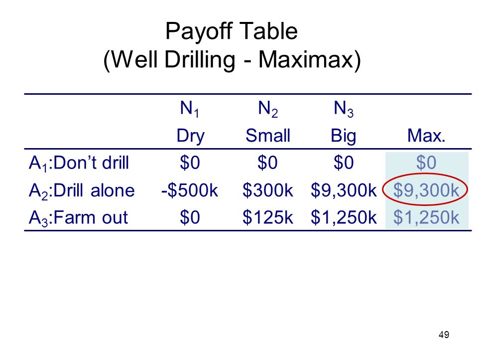 49 Payoff Table (Well Drilling - Maximax) Max. $1,250k $125k$0 $9,300k $300k-$500k $0 A 3 :Farm out A 2 :Drill alone A 1 :Dont drill BigSmallDry N3N3