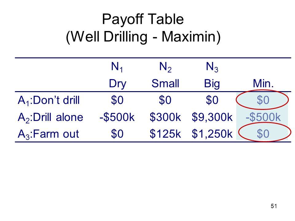 51 Payoff Table (Well Drilling - Maximin) Min. $0$1,250k$125k$0 -$500k$9,300k$300k-$500k $0 A 3 :Farm out A 2 :Drill alone A 1 :Dont drill BigSmallDry