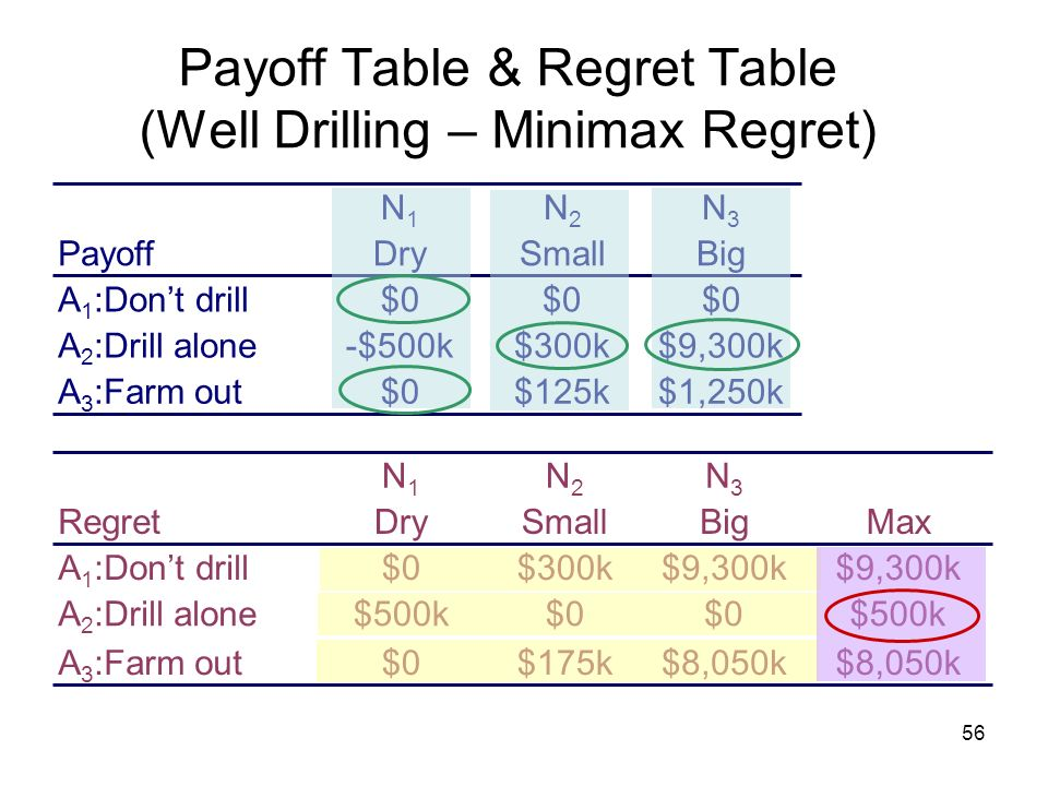 56 Payoff Table & Regret Table (Well Drilling – Minimax Regret) Payoff $1,250k$125k$0 $9,300k$300k-$500k $0 A 3 :Farm out A 2 :Drill alone A 1 :Dont d