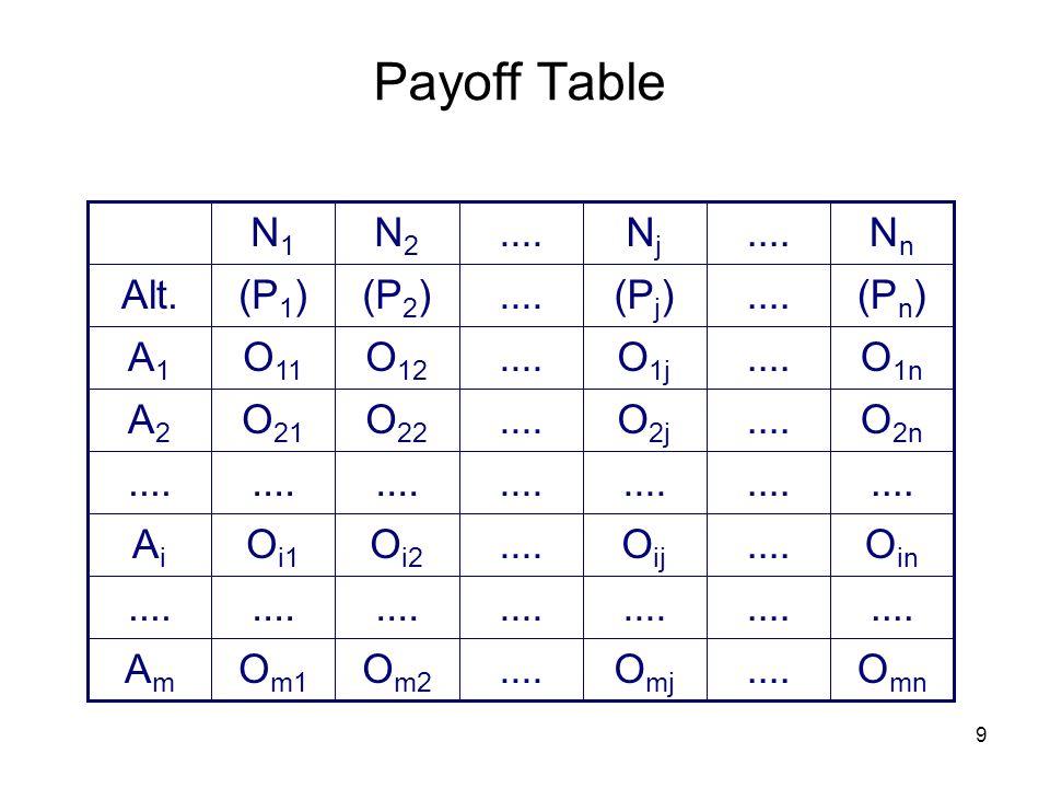 10 Payoff Table for Decision Making under Certainty O mn....O mj....