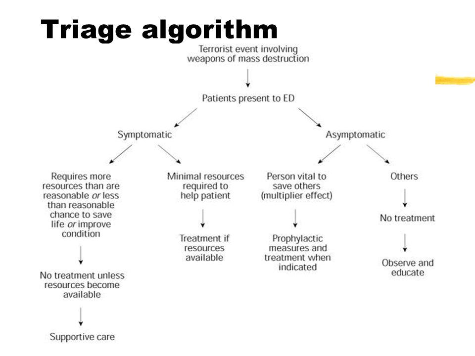 Triage algorithm