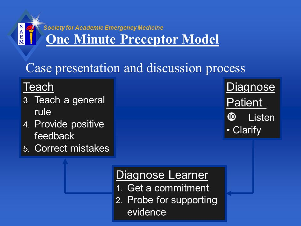 Society for Academic Emergency Medicine One Minute Preceptor Model Case presentation and discussion process Diagnose Patient Listen Clarify Diagnose L