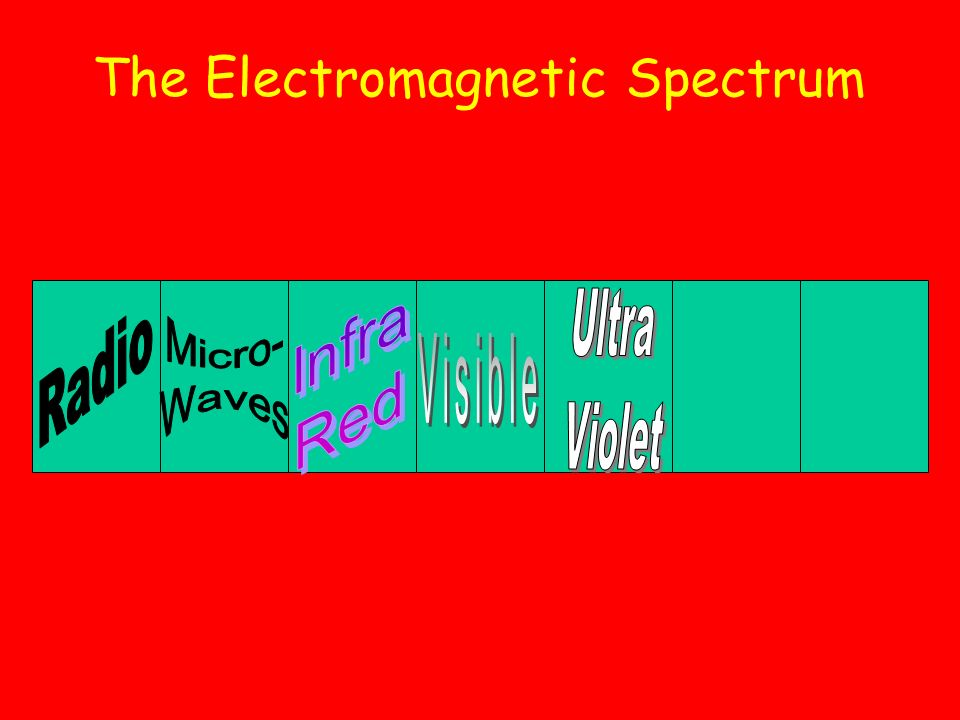 THE VISIBLE SPECTRUM RED ORANGE YELLOW GREEN BLUE INDIGO VIOLET The full spectrum is: These can be remembered using: Richard Of York Gave Battle In Va