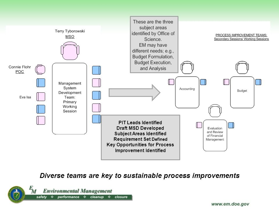 Diverse teams are key to sustainable process improvements PIT Leads Identified Draft MSD Developed Subject Areas Identified Requirement Set Defined Ke