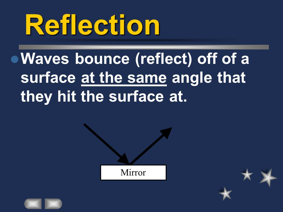 Reflection Waves bounce (reflect) off of a surface at the same angle that they hit the surface at. Mirror