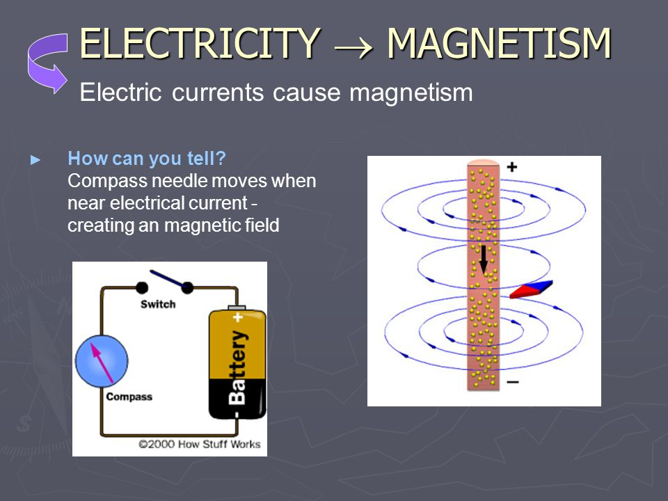ELECTRICITY MAGNETISM How can you tell? Compass needle moves when near electrical current - creating an magnetic field Electric currents cause magneti