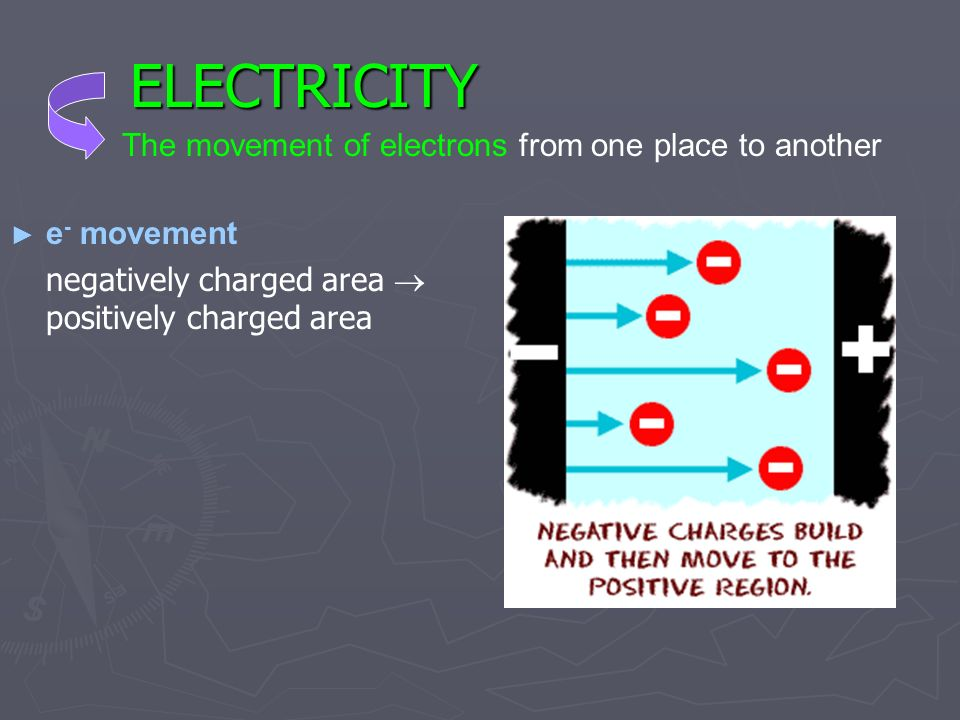 ELECTRICITY e - movement negatively charged area positively charged area The movement of electrons from one place to another