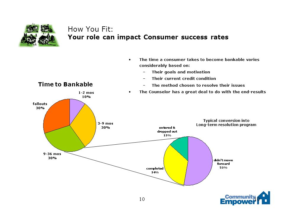 10 How You Fit: Your role can impact Consumer success rates The time a consumer takes to become bankable varies considerably based on: –Their goals and motivation –Their current credit condition –The method chosen to resolve their issues The Counselor has a great deal to do with the end-results Time to Bankable Typical conversion into Long-term resolution program