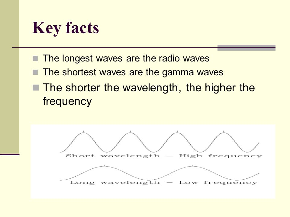 Key facts The longest waves are the radio waves The shortest waves are the gamma waves The shorter the wavelength, the higher the frequency