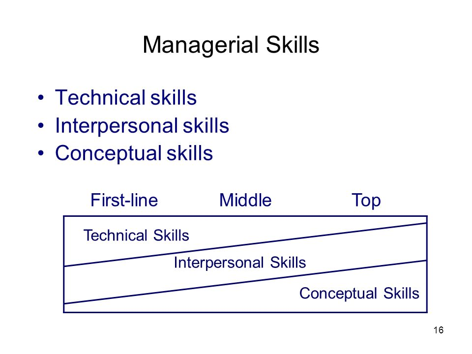 16 Managerial Skills Technical skills Interpersonal skills Conceptual skills First-lineMiddleTop Technical Skills Interpersonal Skills Conceptual Skil
