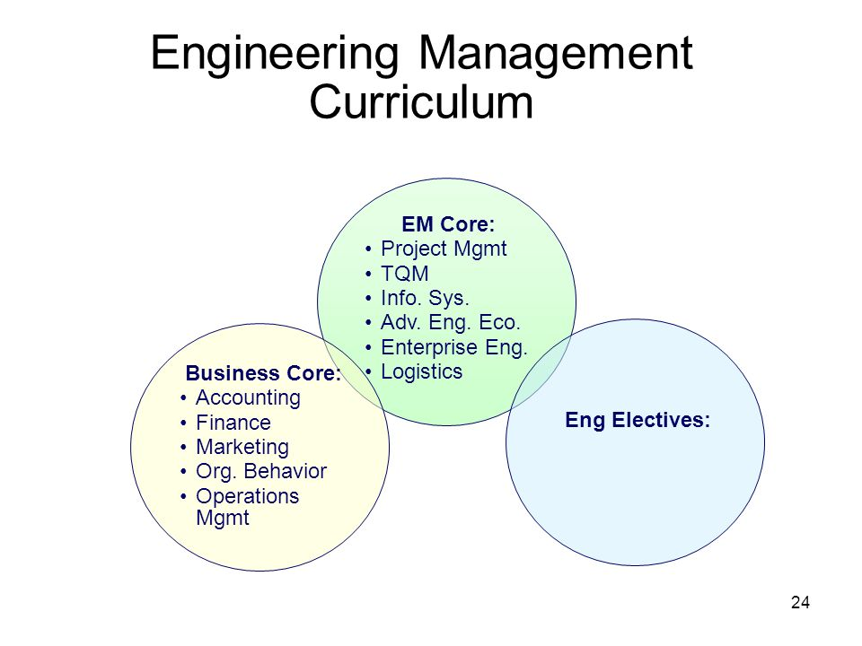 24 Engineering Management Curriculum EM Core: Project Mgmt TQM Info. Sys. Adv. Eng. Eco. Enterprise Eng. Logistics Business Core: Accounting Finance M