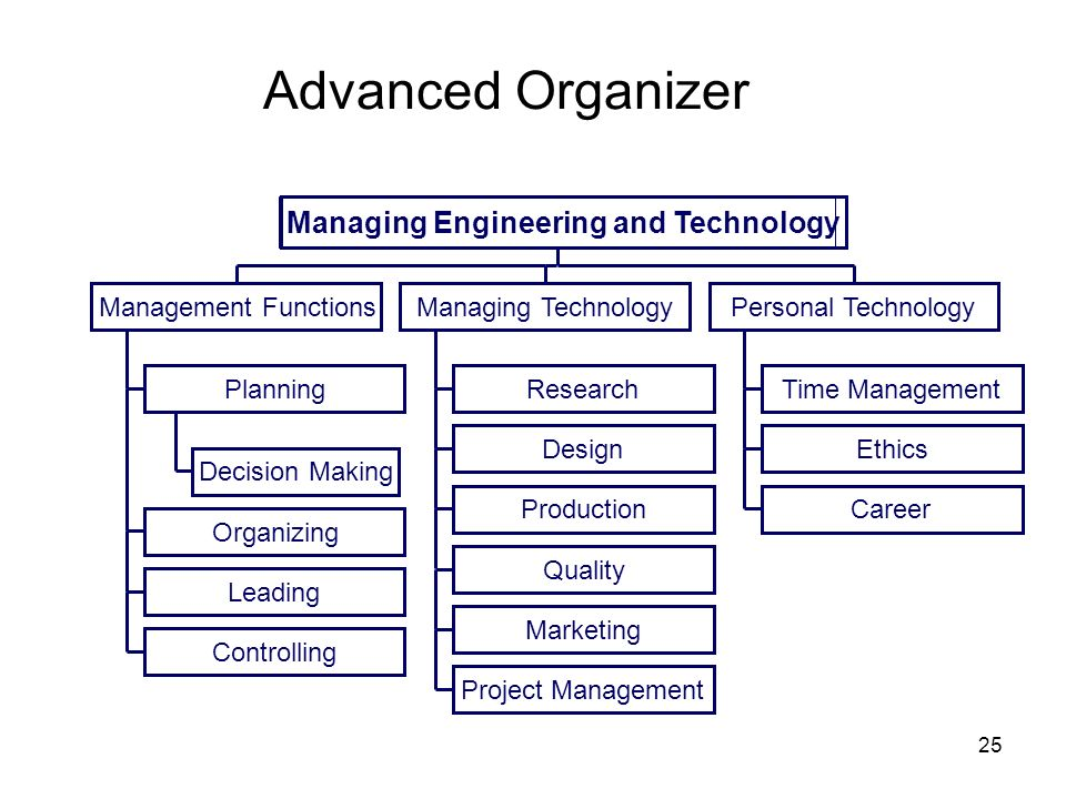 25 Advanced Organizer Decision Making Planning Organizing Leading Controlling Research Design Production Quality Marketing Project Management Time Man