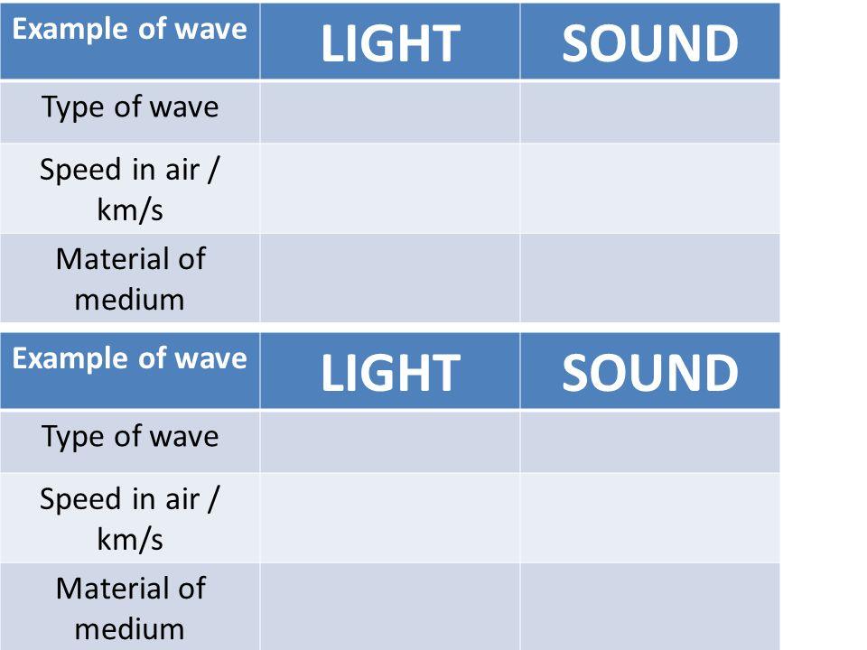 Example of wave LIGHTSOUND Type of wave Speed in air / km/s Material of medium Example of wave LIGHTSOUND Type of wave Speed in air / km/s Material of
