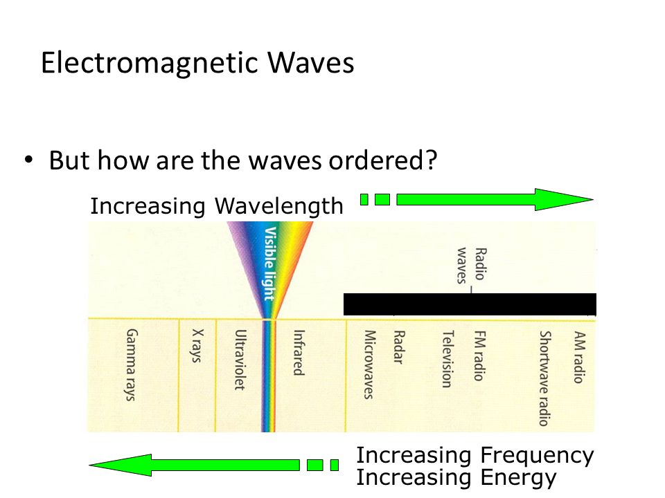 But how are the waves ordered? Electromagnetic Waves Increasing Wavelength Increasing Frequency Increasing Energy