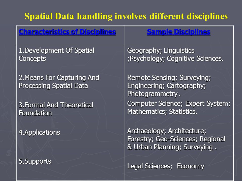 Characteristics of Disciplines Sample Disciplines Sample Disciplines 1.Development Of Spatial Concepts 2.Means For Capturing And Processing Spatial Da