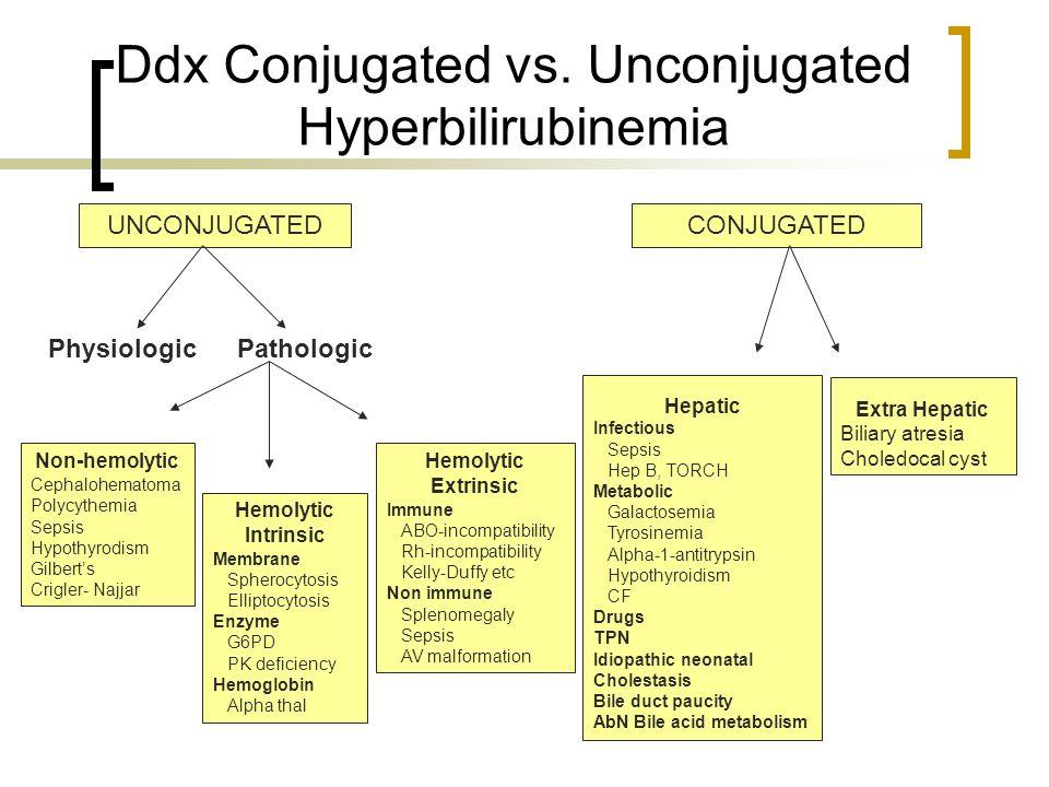 Ddx Conjugated vs. Unconjugated Hyperbilirubinemia UNCONJUGATEDCONJUGATED PhysiologicPathologic Non-hemolytic Cephalohematoma Polycythemia Sepsis Hypo
