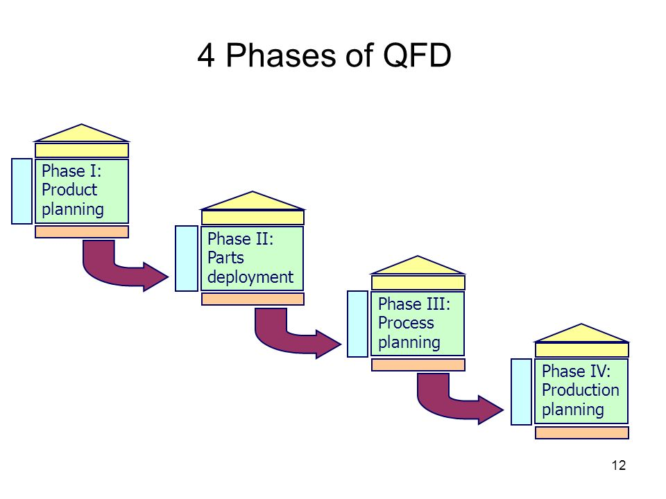 12 4 Phases of QFD Phase I: Product planning Phase II: Parts deployment Phase III: Process planning Phase IV: Production planning