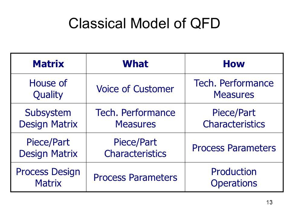 13 Classical Model of QFD Production Operations Process Parameters Process Design Matrix Process Parameters Piece/Part Characteristics Piece/Part Desi