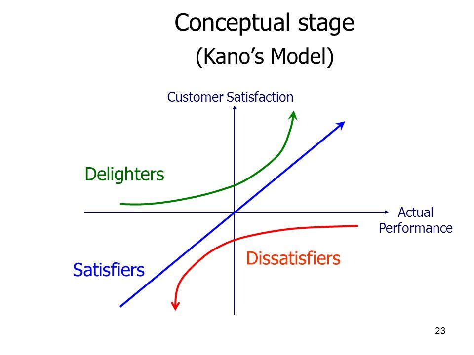 23 Conceptual stage (Kanos Model) Actual Performance Customer Satisfaction Satisfiers Dissatisfiers Delighters
