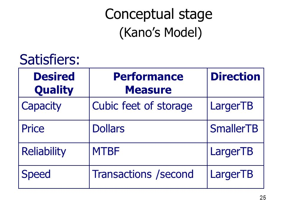 25 Conceptual stage (Kanos Model) LargerTBTransactions /secondSpeed LargerTBMTBFReliability SmallerTBDollarsPrice LargerTBCubic feet of storageCapacity DirectionPerformance Measure Desired Quality Satisfiers: