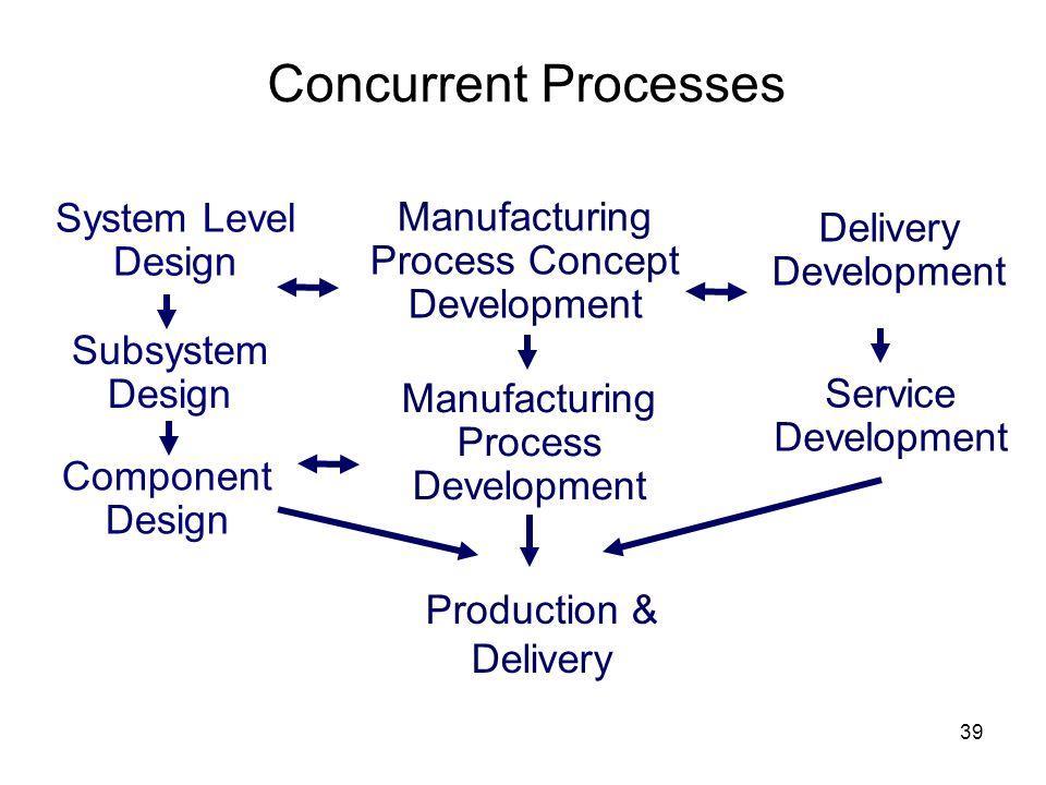 39 Concurrent Processes System Level Design Manufacturing Process Concept Development Delivery Development Production & Delivery Component Design Subs