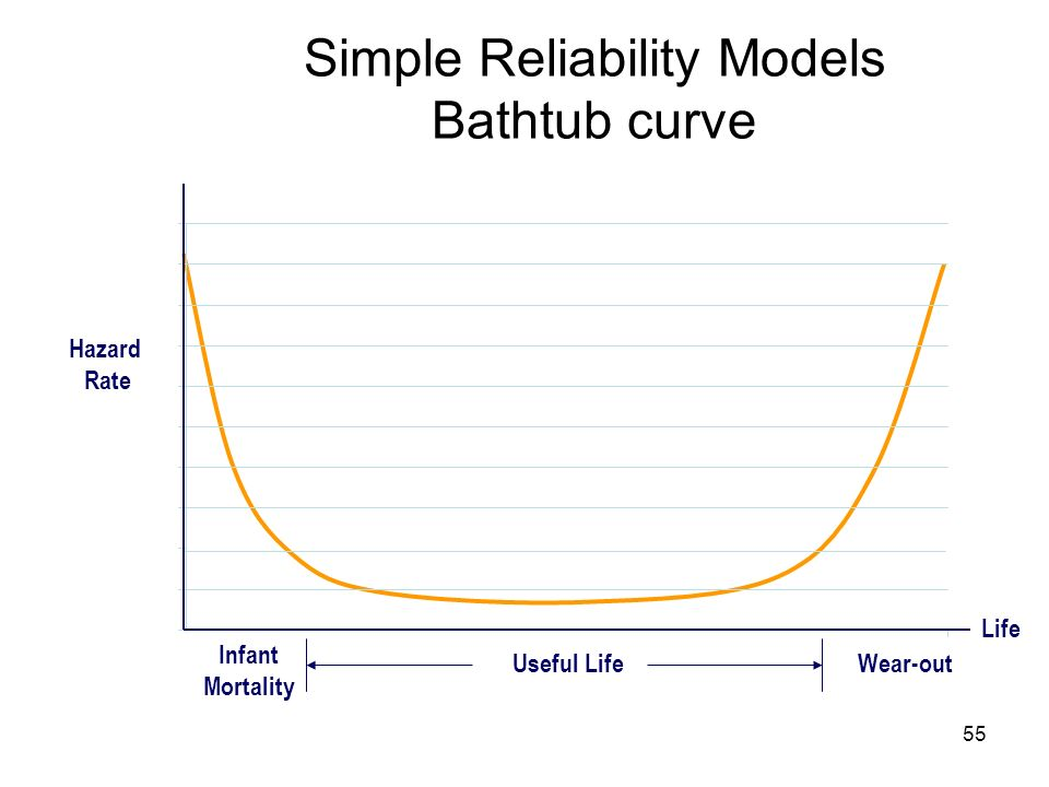 55 Infant Mortality Useful LifeWear-out Hazard Rate Life Simple Reliability Models Bathtub curve