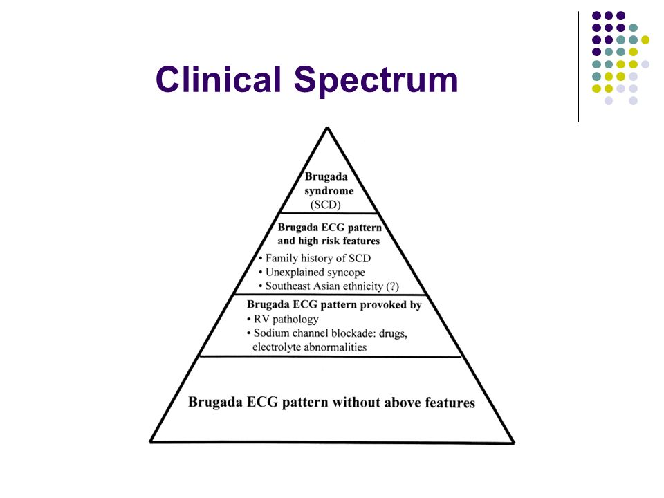 Clinical Spectrum