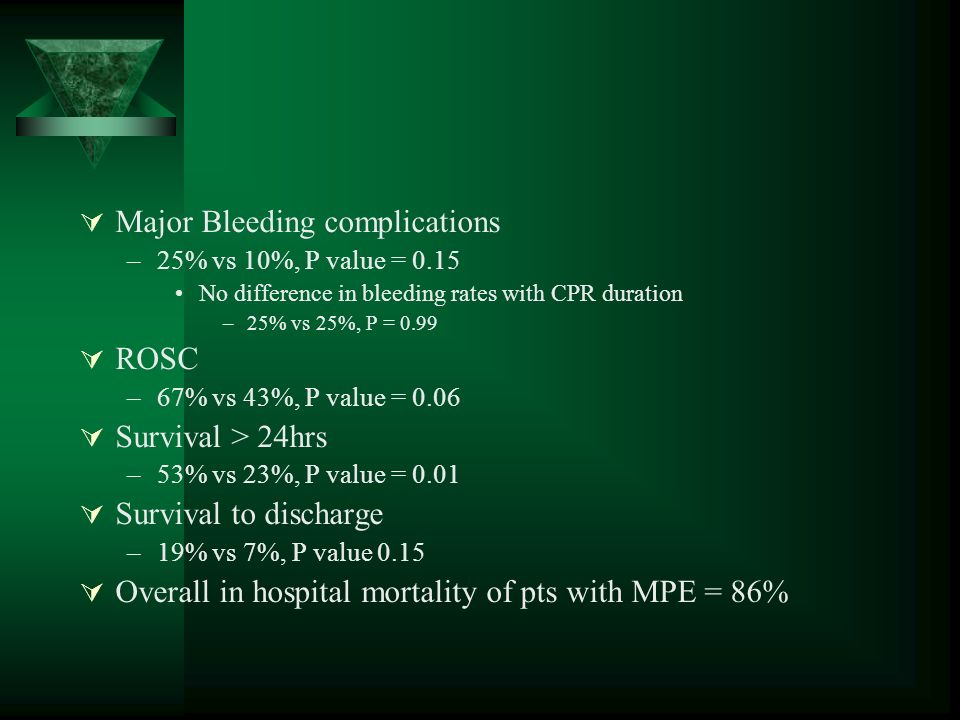 Major Bleeding complications –25% vs 10%, P value = 0.15 No difference in bleeding rates with CPR duration –25% vs 25%, P = 0.99 ROSC –67% vs 43%, P v