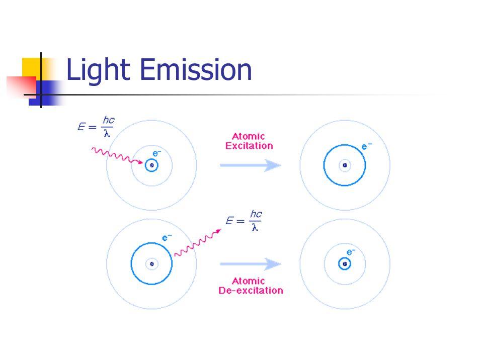 Light Emission