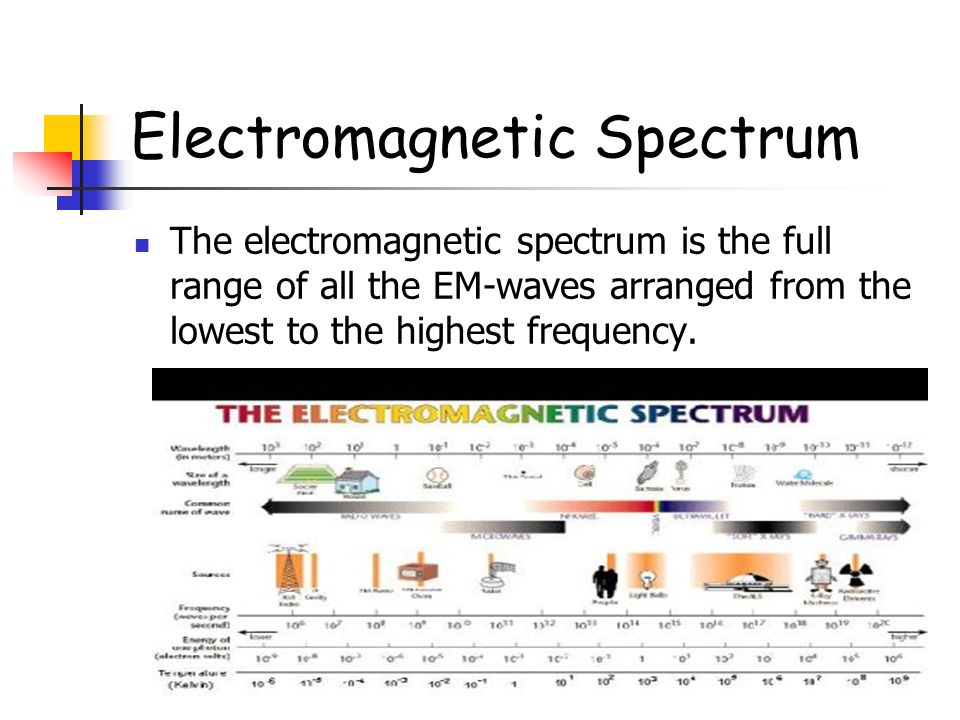 Electromagnetic Spectrum The electromagnetic spectrum is the full range of all the EM-waves arranged from the lowest to the highest frequency.