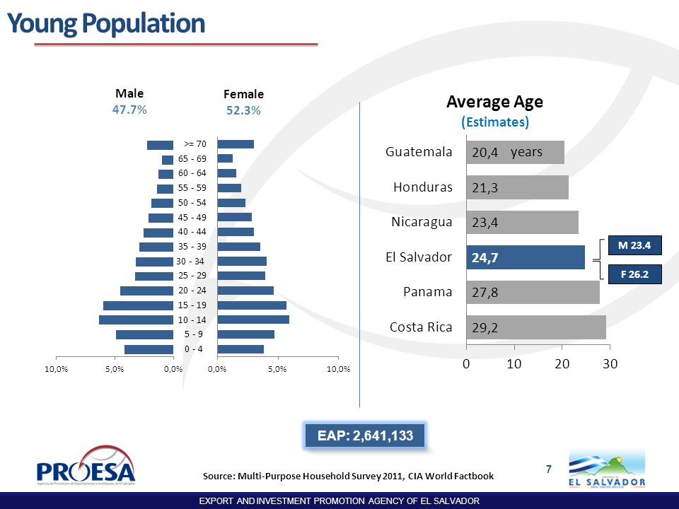 EXPORT AND INVESTMENT PROMOTION AGENCY OF EL SALVADOR 7 M 23.4 F 26.2 EAP: 2,641,133 years Young Population Average Age (Estimates) Source: Multi-Purp