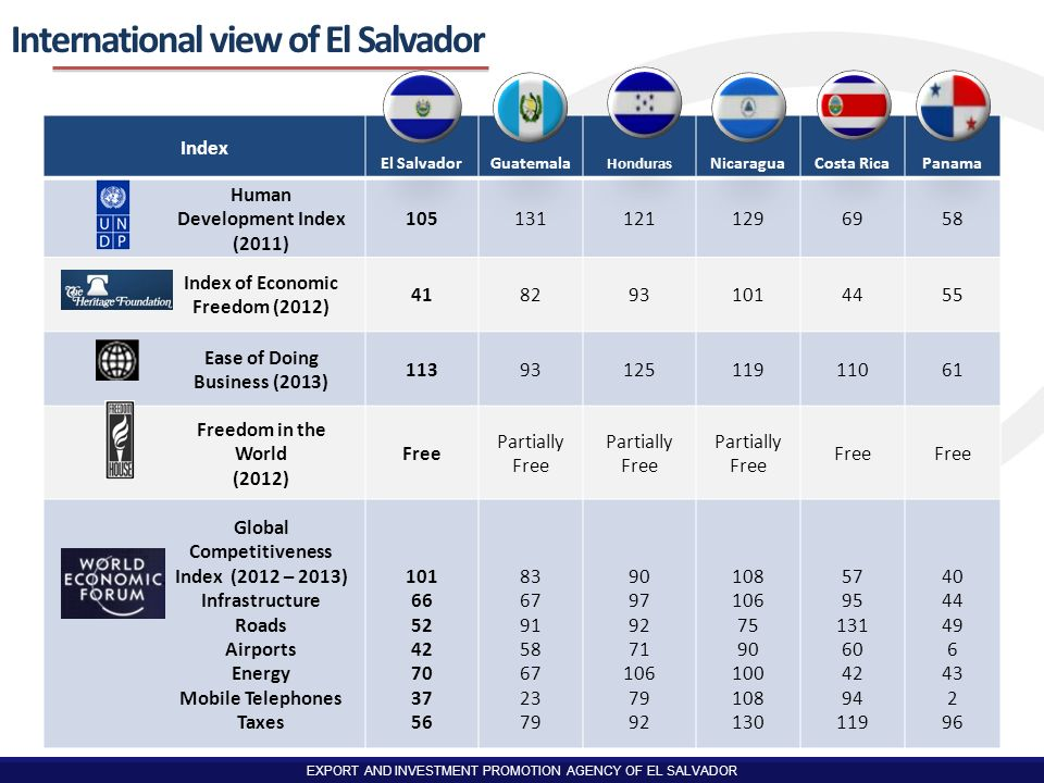 EXPORT AND INVESTMENT PROMOTION AGENCY OF EL SALVADOR El Salvador Solid political & economic environment International view of El Salvador Commercial openness & strategic location Foreign direct investment in El Salvador