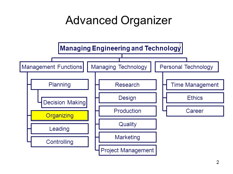 2 Advanced Organizer Decision Making Planning Organizing Leading Controlling Research Design Production Quality Marketing Project Management Time Mana