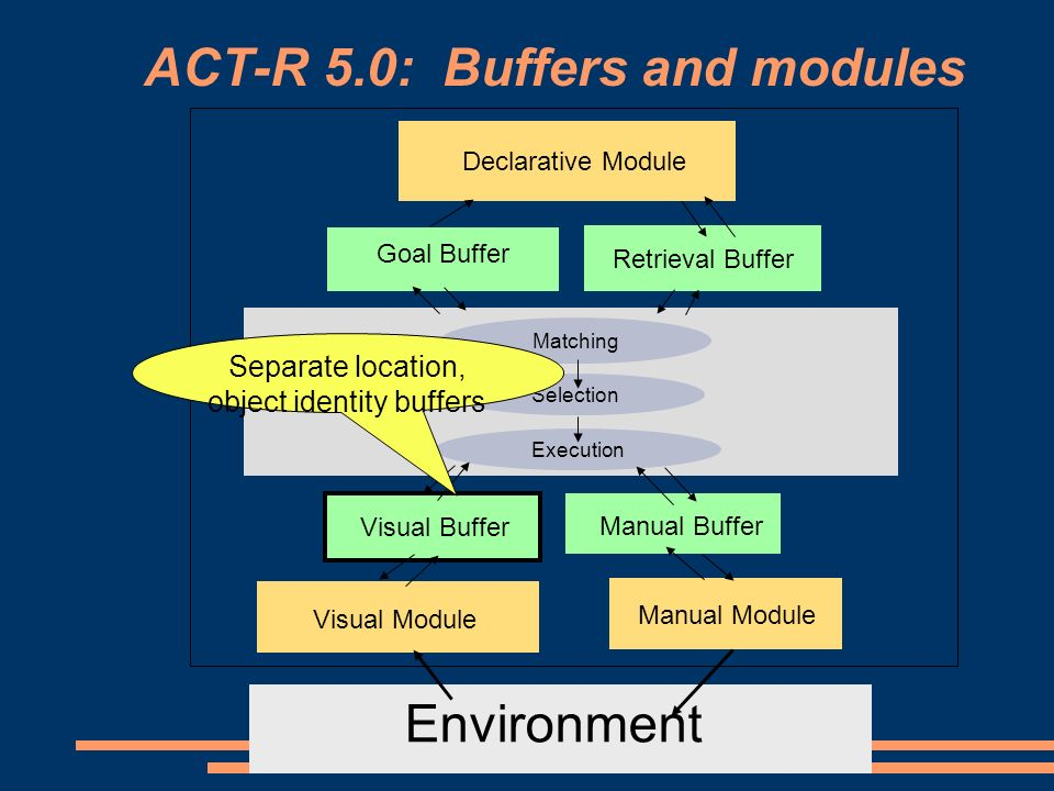 Environment Productions Retrieval Buffer Matching Selection Execution Visual Buffer Manual Buffer Manual Module Visual Module Declarative Module Goal Buffer ACT-R 5.0: Buffers and modules Separate location, object identity buffers