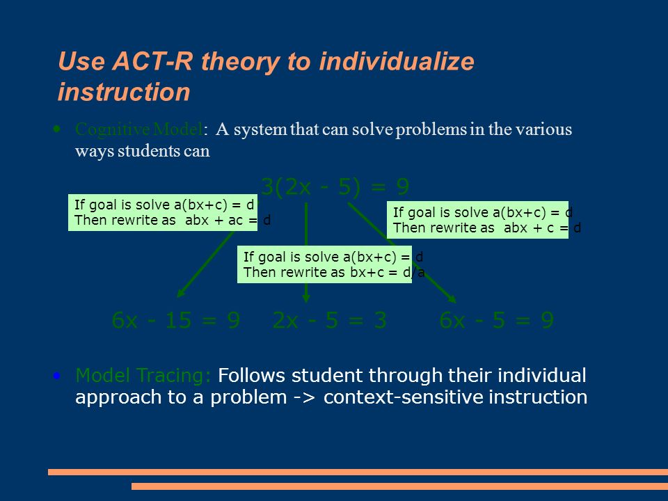 3(2x - 5) = 9 6x - 15 = 92x - 5 = 36x - 5 = 9 Use ACT-R theory to individualize instruction Cognitive Model: A system that can solve problems in the various ways students can If goal is solve a(bx+c) = d Then rewrite as abx + ac = d If goal is solve a(bx+c) = d Then rewrite as abx + c = d If goal is solve a(bx+c) = d Then rewrite as bx+c = d/a Model Tracing: Follows student through their individual approach to a problem -> context-sensitive instruction