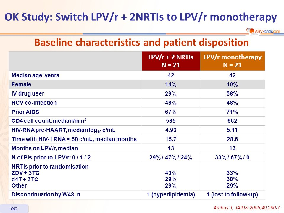 LPV/r + 2 NRTIs N = 21 LPV/r monotherapy N = 21 Median age, years42 Female14%19% IV drug user29%38% HCV co-infection48% Prior AIDS67%71% CD4 cell coun