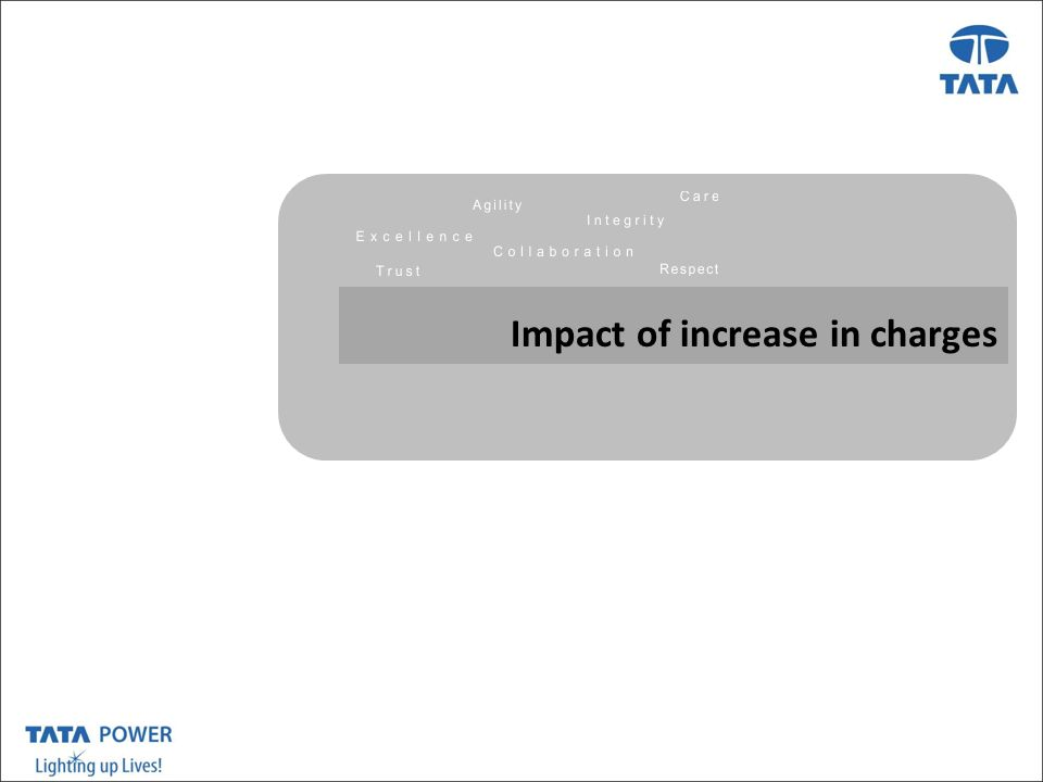 …Message Box ( Arial, Font size 18 Bold) Impact of increase in charges