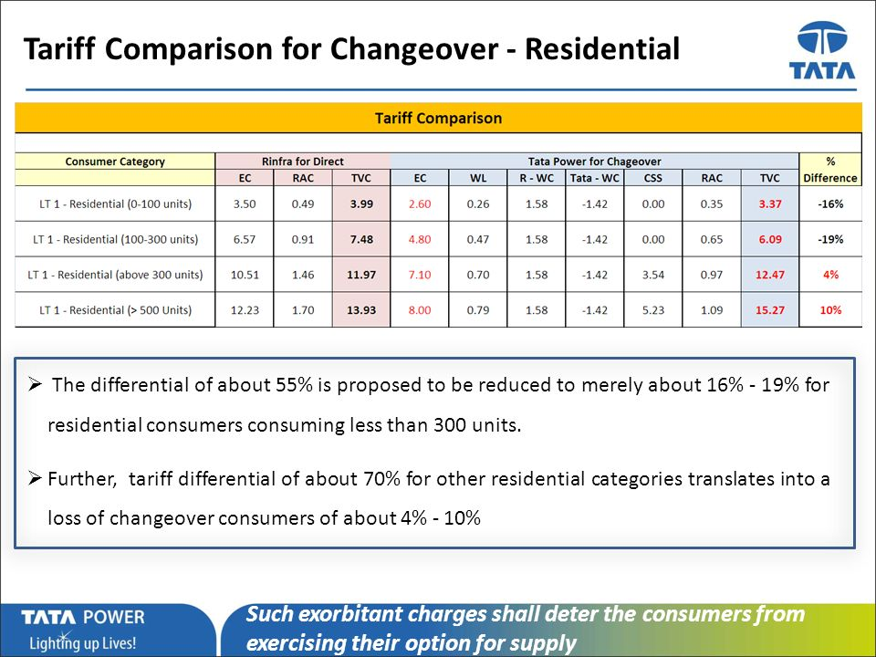 …Message Box ( Arial, Font size 18 Bold) Tariff Comparison for Changeover - Residential The differential of about 55% is proposed to be reduced to merely about 16% - 19% for residential consumers consuming less than 300 units.